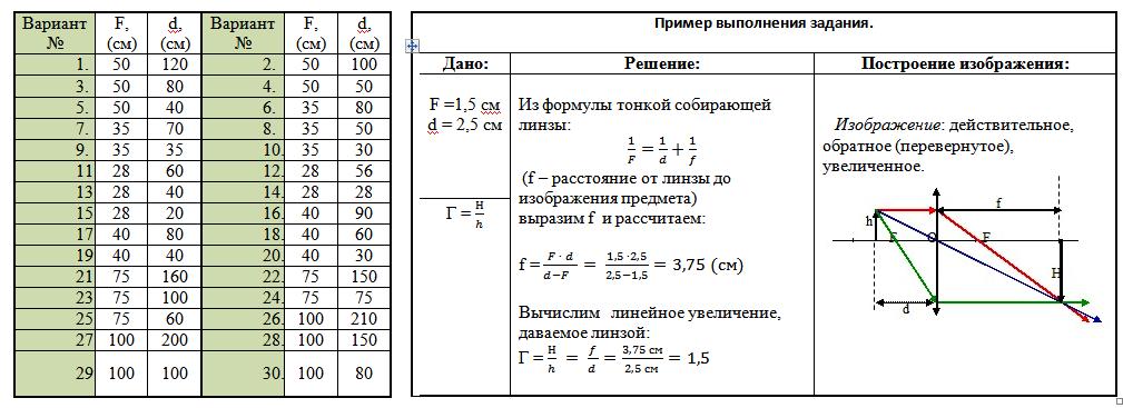 Таблица для построения изображения, даваемое тонкой собирающей линзой