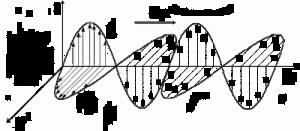 График электромагнитной волны