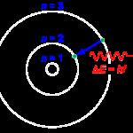 Переход электрона с орбиты на орбиту сопровождается излучением или поглощением кванта электромагнитной энергии (hν).