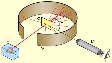 Опыт Резерфорда по рассеянию альфа-частиц