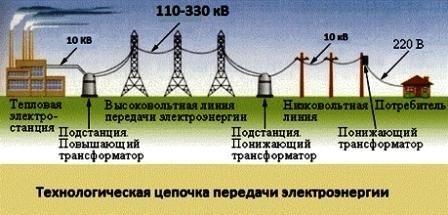 технологическая цепочка передачи электроэнергии