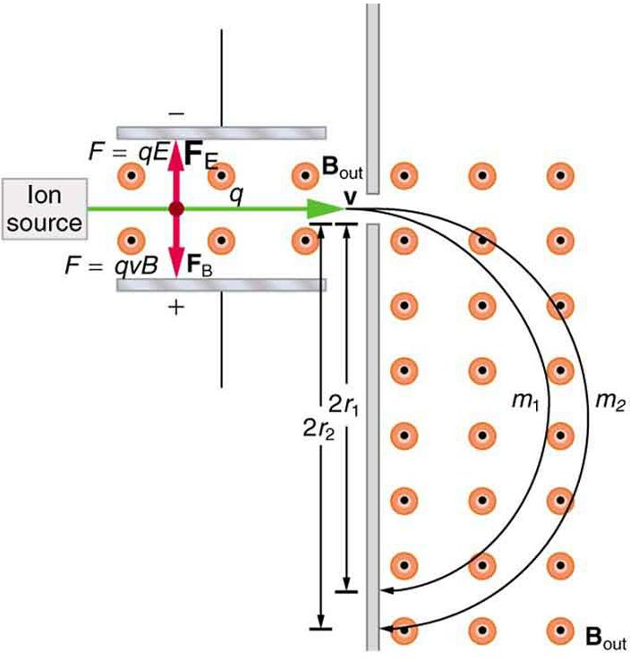 Масс-спектрограф. Применение силы Лоренца