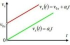 График скорости тела при равноускоренном движении