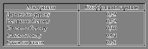 таблица коэффициентов трения