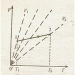 график изменения давления в зависимости от температуры
